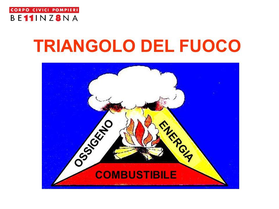 TRIANGOLO DEL FUOCO OSSIGENO ENERGIA COMBUSTIBILE