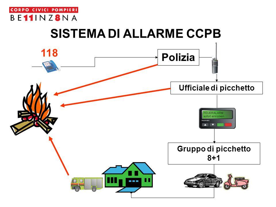 SISTEMA DI ALLARME CCPB Polizia Gruppo di picchetto 8+1 Ufficiale di picchetto 118