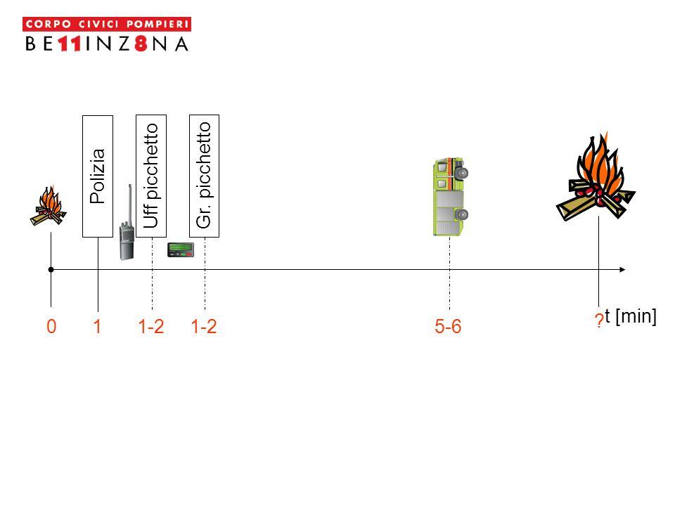 CONOSCERE L'UBICAZIONE e PADRONEGGIARE L'UTILIZZO dei mezzi di spegnimento SAPERE COME COMPORTARSI in caso d'incendio Serve a prevenire il PANICO