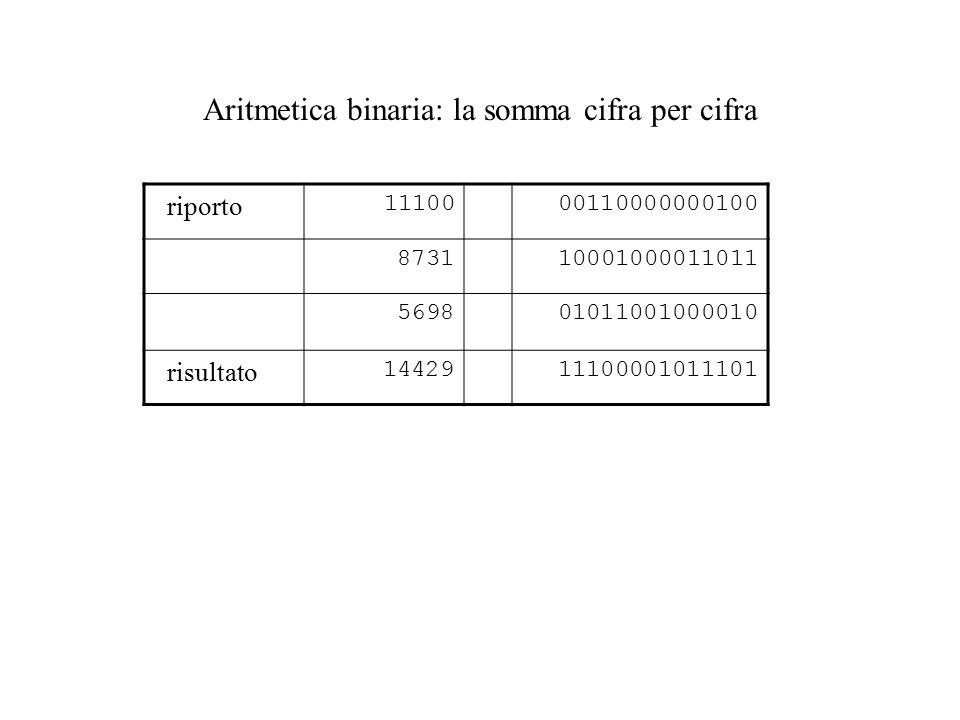 Aritmetica binaria: la somma cifra per cifra riporto 1110000110000000100 8731 10001000011011 569801011001000010 risultato 1442911100001011101