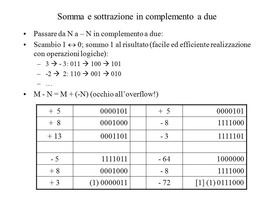 Somma e sottrazione in complemento a due Passare da N a – N in complemento a due: Scambio 1  0; sommo 1 al risultato (facile ed efficiente realizzazione con operazioni logiche): –3  - 3: 011  100  101 –-2  2: 110  001  010 –… M - N = M + (-N) (occhio all'overflow!) + 50000101+ 50000101 + 80001000- 81111000 + 130001101- 31111101 - 51111011- 641000000 + 80001000- 81111000 + 3(1) 0000011- 72[1] (1) 0111000