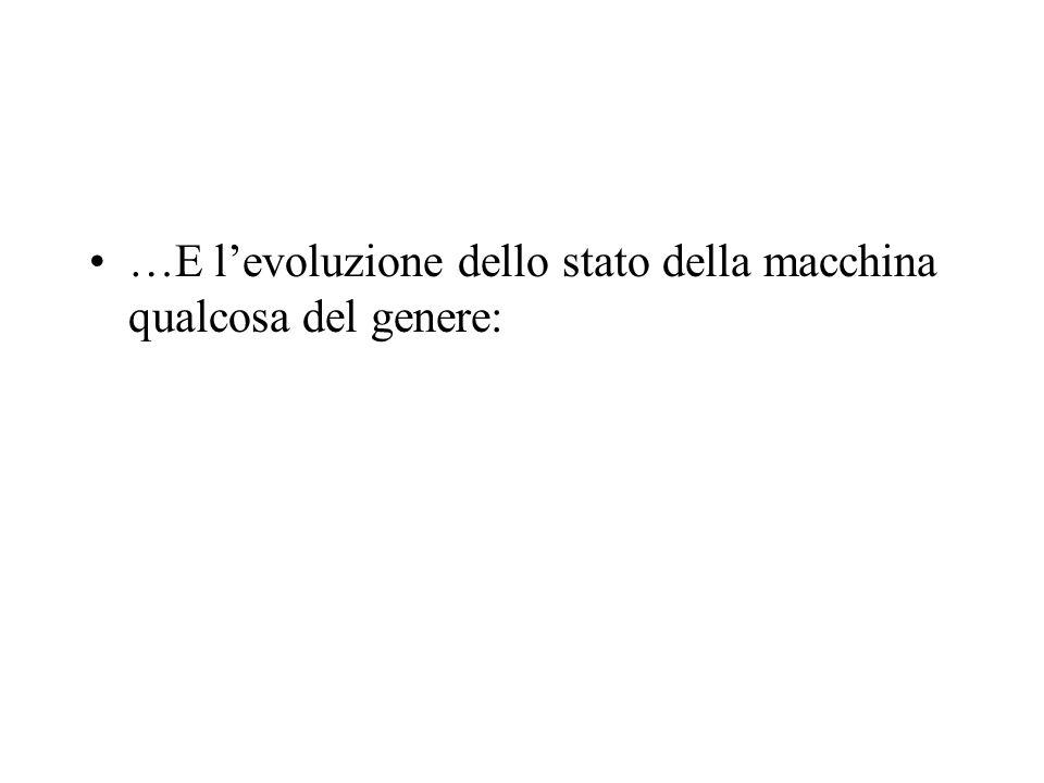 …E l'evoluzione dello stato della macchina qualcosa del genere: