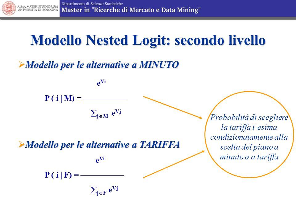 Modello Nested Logit: secondo livello Modello per le alternative a MINUTO  Modello per le alternative a MINUTO e Vi P ( i | M) =   j  M e Vj 