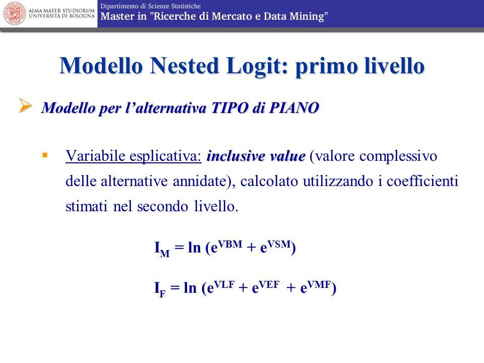 Modello Nested Logit: primo livello  Modello per l'alternativa TIPO di PIANO inclusive value  Variabile esplicativa: inclusive value (valore comples