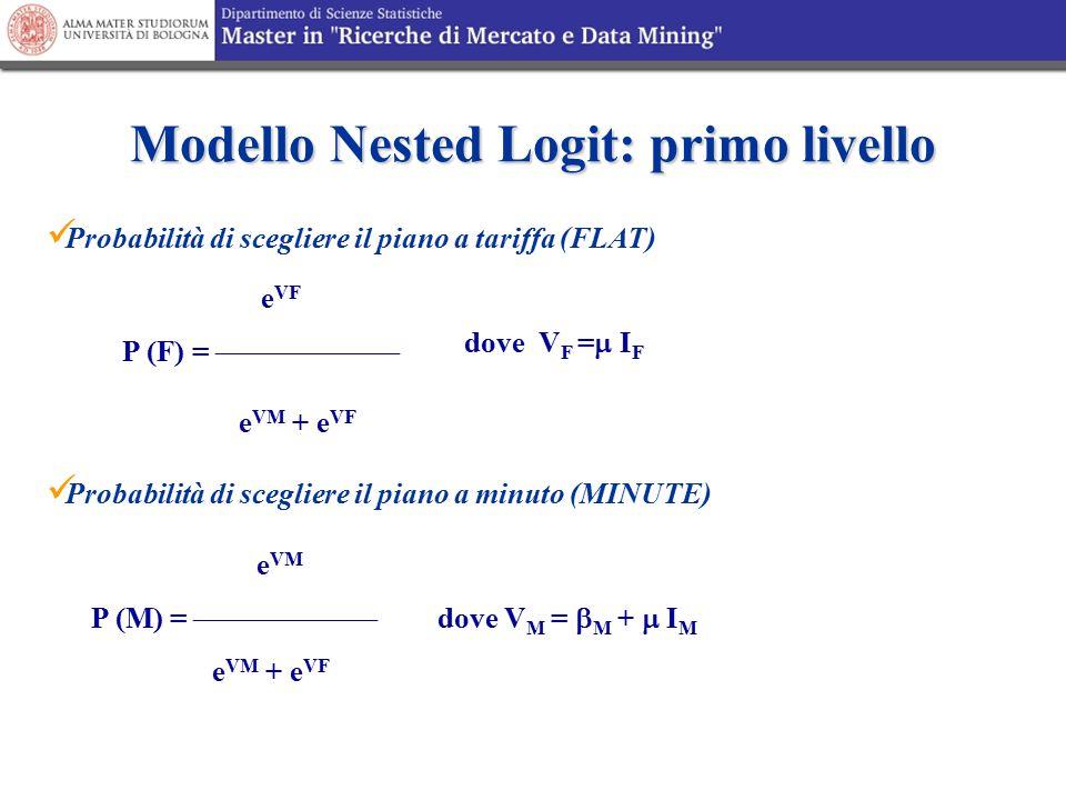 Modello Nested Logit: primo livello dove V M =  M +  I M e VM P (M) =  e VM + e VF dove V F =  I F e VF P (F) =  e VM + e VF Probabilit