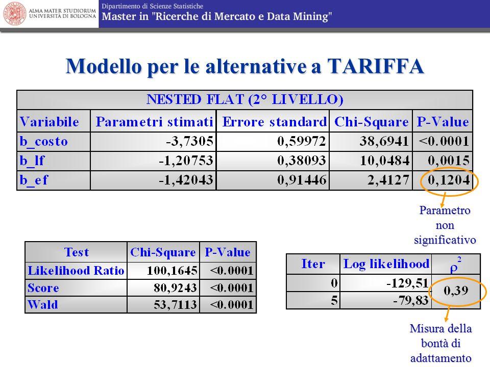 Modello per le alternative a TARIFFA Misura della bontà di adattamento Parametro non significativo