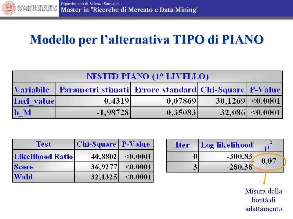 Modello per l'alternativa TIPO di PIANO Misura della bontà di adattamento