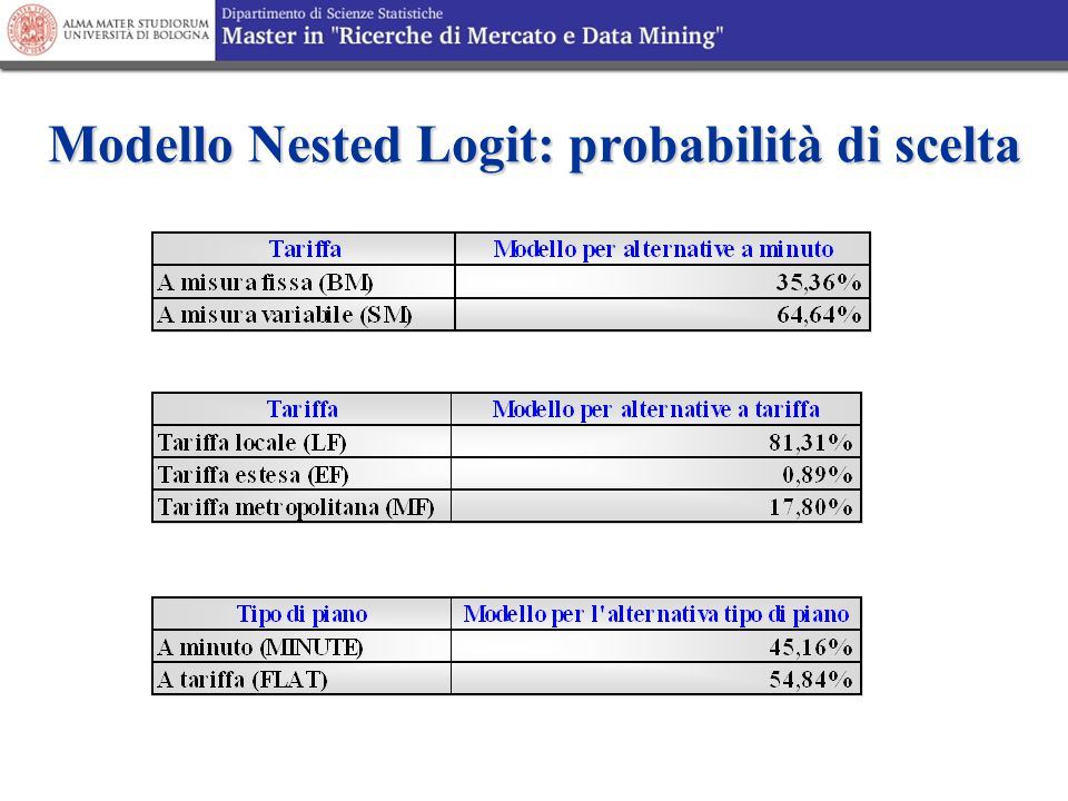 Modello Nested Logit: probabilità di scelta