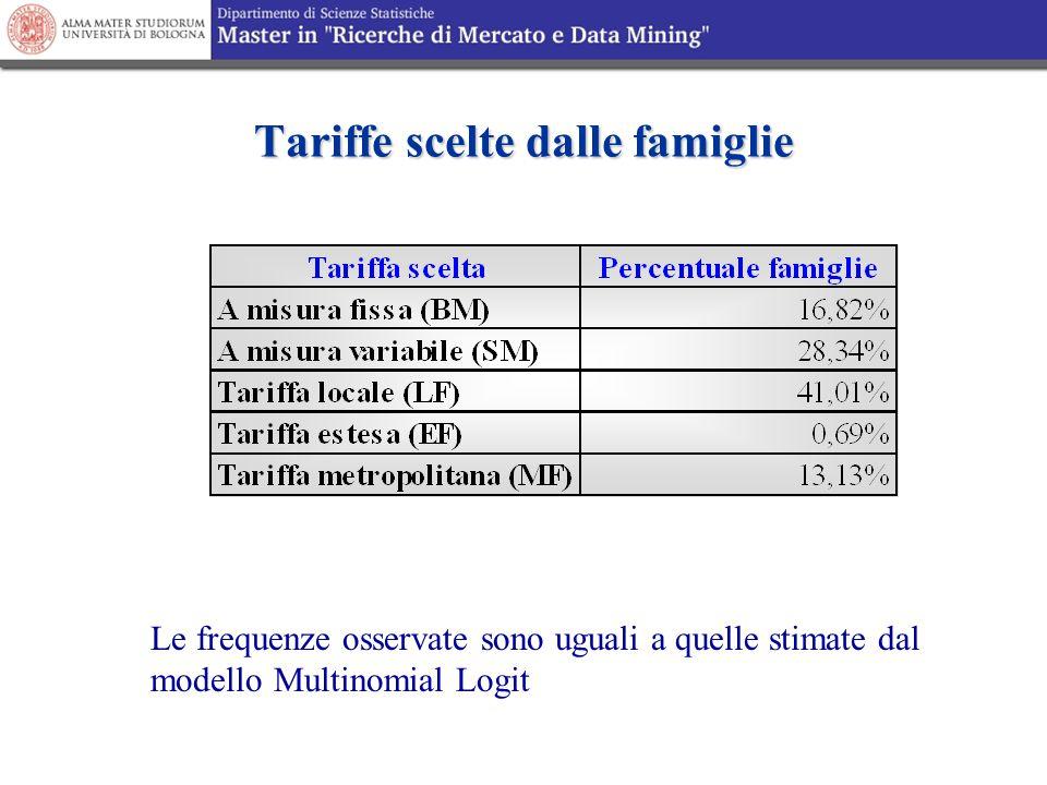 Tariffe scelte dalle famiglie Le frequenze osservate sono uguali a quelle stimate dal modello Multinomial Logit