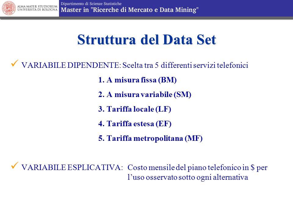 Struttura del Data Set VARIABILE DIPENDENTE: Scelta tra 5 differenti servizi telefonici 1. A misura fissa (BM) 2. A misura variabile (SM) 3. Tariffa l