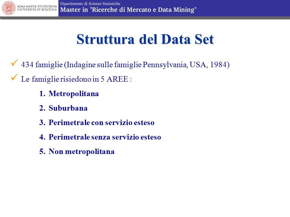 Struttura del Data Set 434 famiglie (Indagine sulle famiglie Pennsylvania, USA, 1984) Le famiglie risiedono in 5 AREE : 1. Metropolitana 2. Suburbana