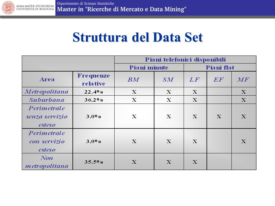 Struttura del Data Set