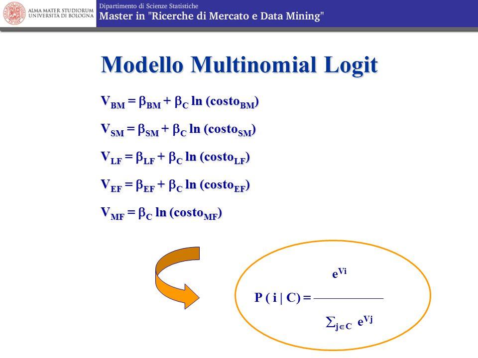 Modello Multinomial Logit V BM =  BM +  C ln (costo BM ) V SM =  SM +  C ln (costo SM ) V LF =  LF +  C ln (costo LF ) V EF =  EF +  C ln (cos