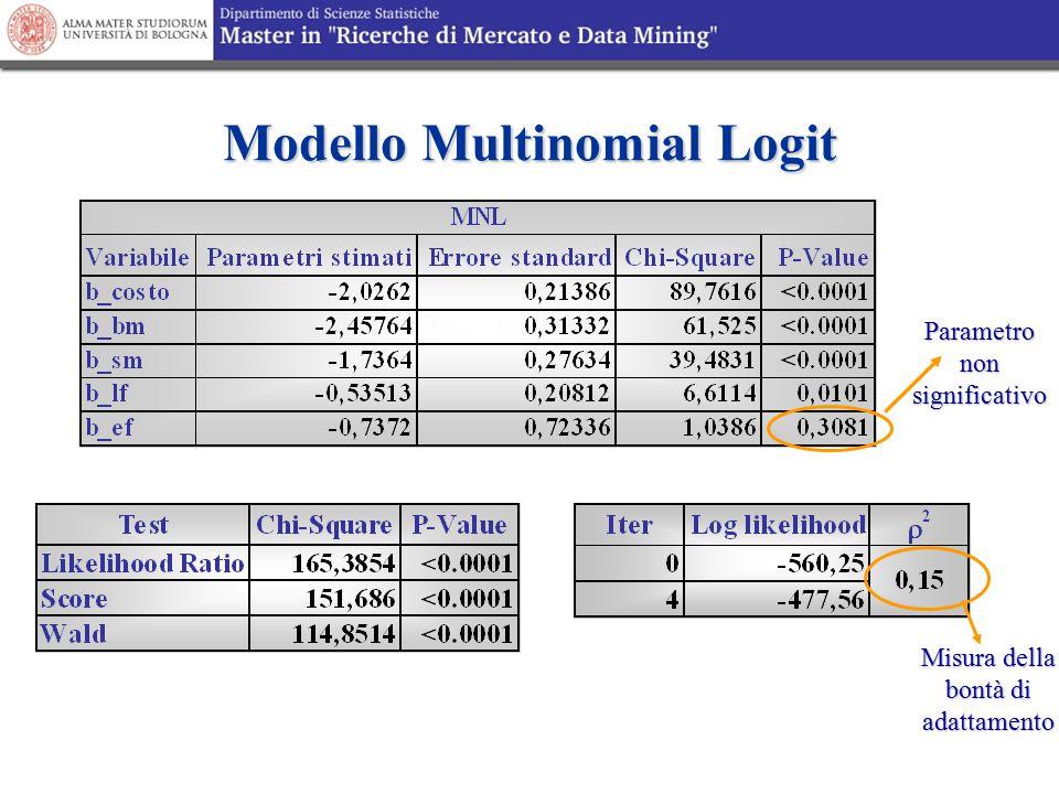 Modello Multinomial Logit Misura della bontà di adattamento Parametro non significativo