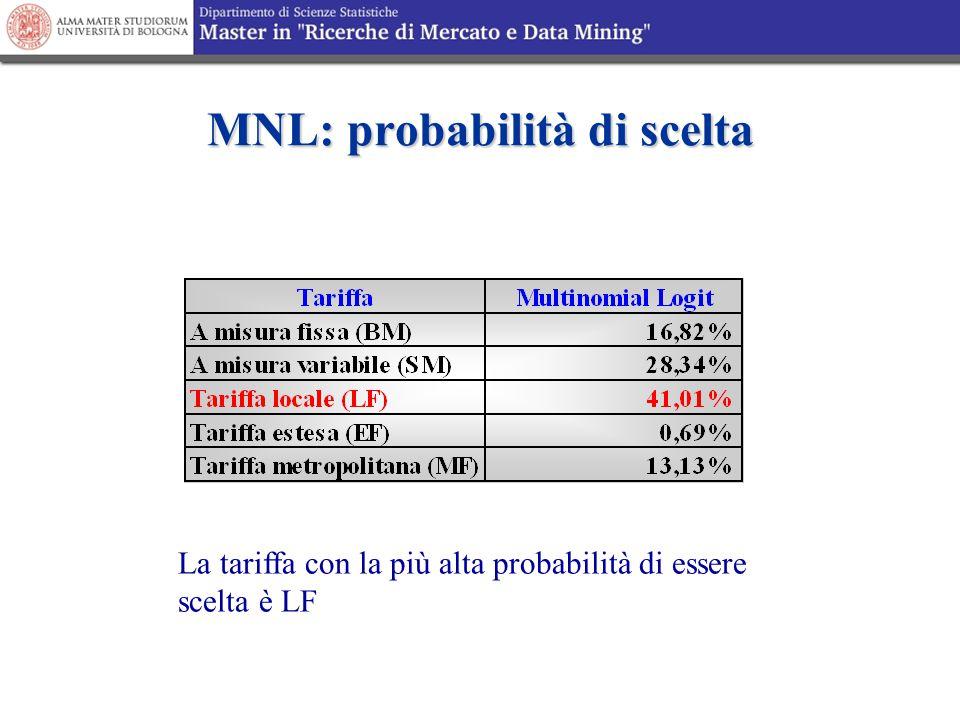 MNL: probabilità di scelta La tariffa con la più alta probabilità di essere scelta è LF