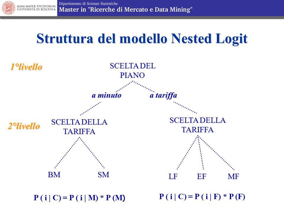 Struttura del modello Nested Logit SCELTA DEL PIANO SCELTA DELLA TARIFFA EFLF BMSM MF 1°livello 2°livello a minuto a tariffa P ( i | C) = P ( i | M) *