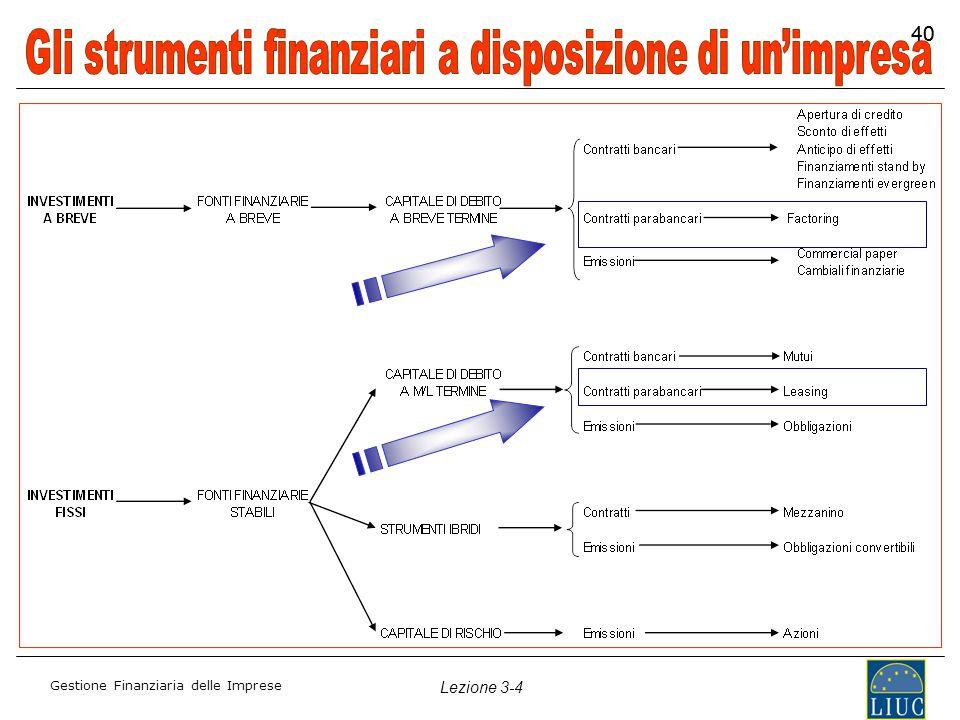 Gestione Finanziaria delle Imprese Lezione 3-4 40