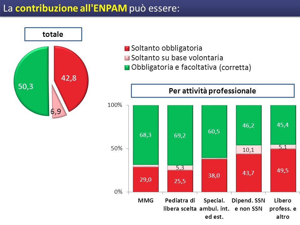 La contribuzione all ENPAM può essere: totale Per attività professionale (corretta)