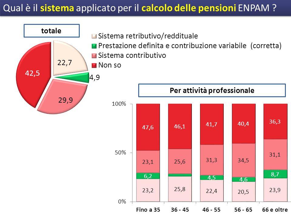 Qual è il sistema applicato per il calcolo delle pensioni ENPAM .