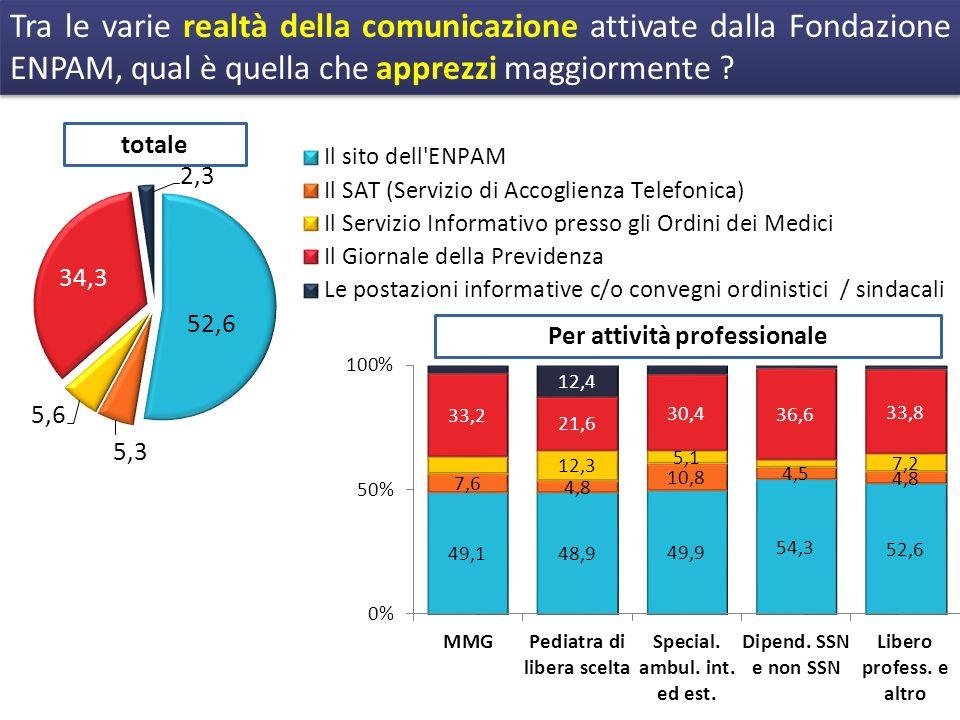 Tra le varie realtà della comunicazione attivate dalla Fondazione ENPAM, qual è quella che apprezzi maggiormente .