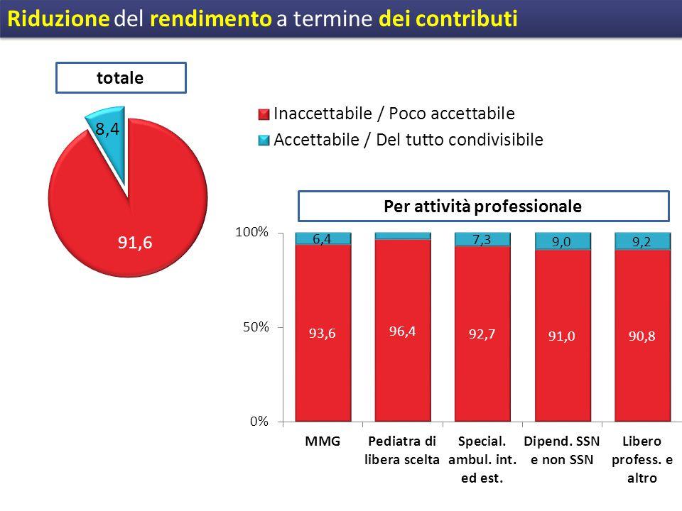 Riduzione del rendimento a termine dei contributi totale Per attività professionale