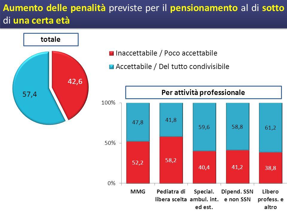 Aumento delle penalità previste per il pensionamento al di sotto di una certa età totale Per attività professionale