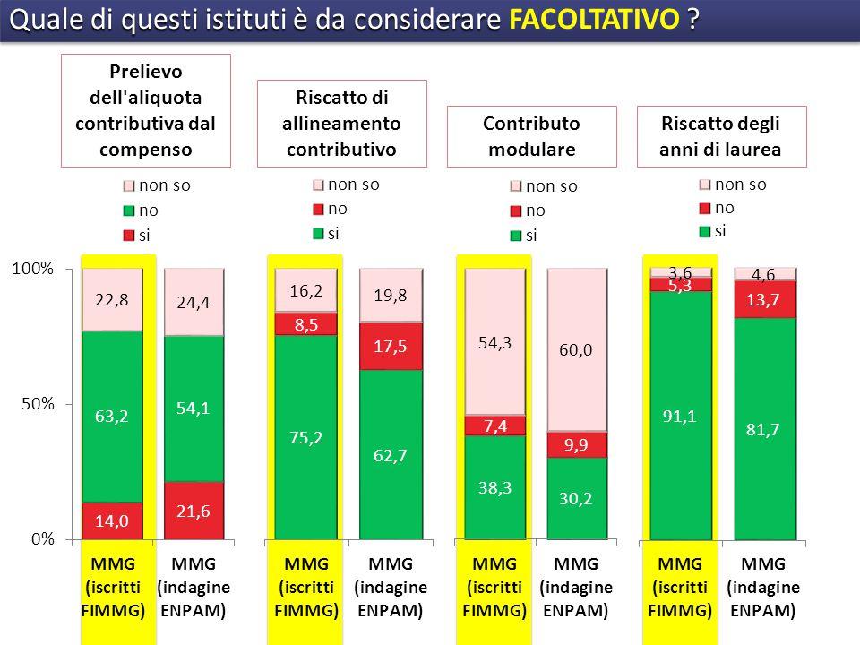 Prelievo dell aliquota contributiva dal compenso Riscatto di allineamento contributivo Contributo modulare Riscatto degli anni di laurea