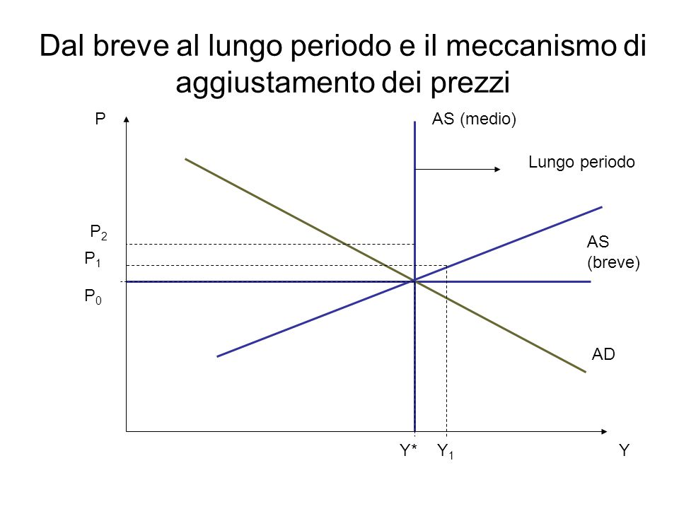 Dal breve al lungo periodo e il meccanismo di aggiustamento dei prezzi P Y AS (breve) AD AS (medio) Lungo periodo Y* P0P0 P1P1 Y1Y1 P2P2