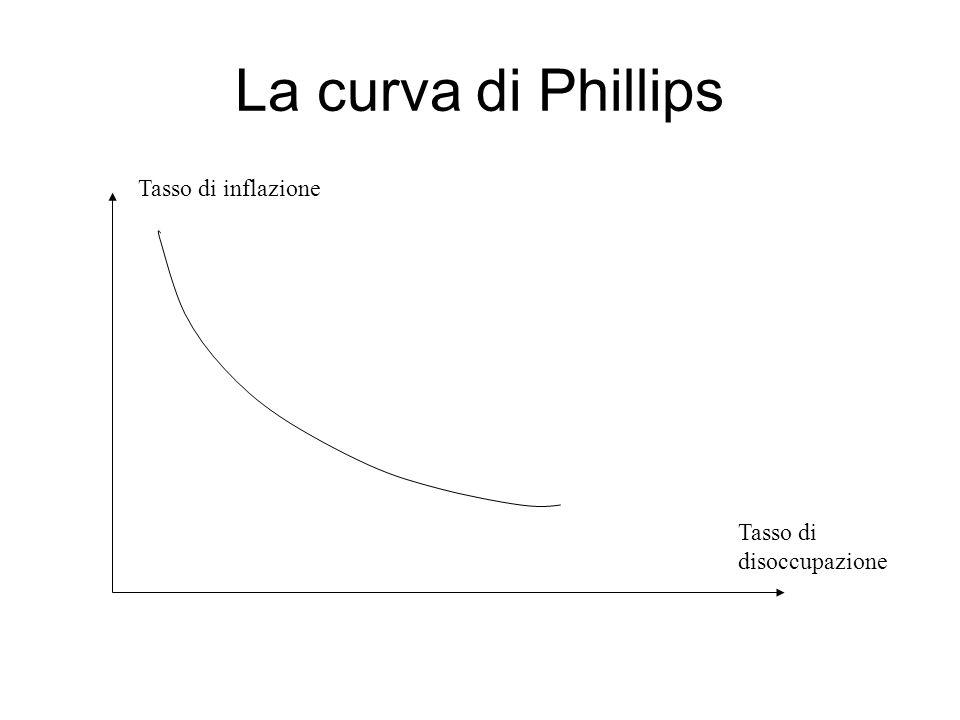 La curva di Phillips Tasso di disoccupazione Tasso di inflazione
