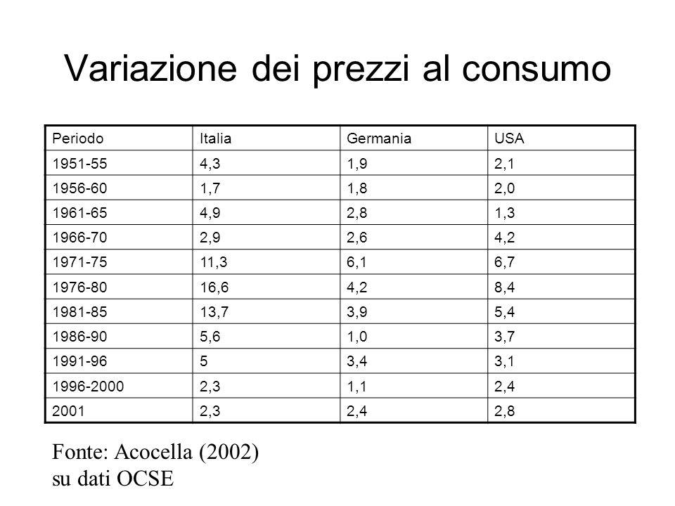 Variazione dei prezzi al consumo PeriodoItaliaGermaniaUSA 1951-554,31,92,1 1956-601,71,82,0 1961-654,92,81,3 1966-702,92,64,2 1971-7511,36,16,7 1976-8