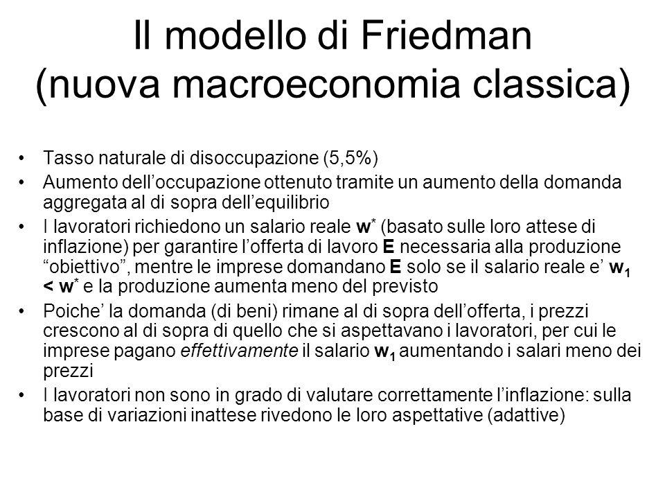 Il modello di Friedman (nuova macroeconomia classica) Tasso naturale di disoccupazione (5,5%) Aumento dell'occupazione ottenuto tramite un aumento del