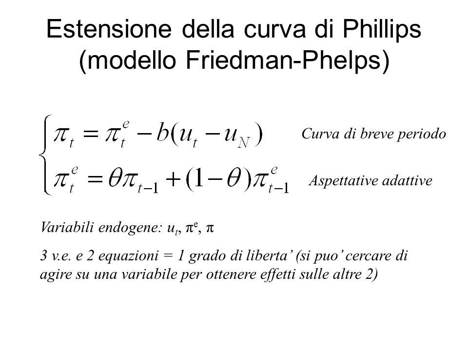 Estensione della curva di Phillips (modello Friedman-Phelps) Curva di breve periodo Aspettative adattive Variabili endogene: u t, π e, π 3 v.e. e 2 eq