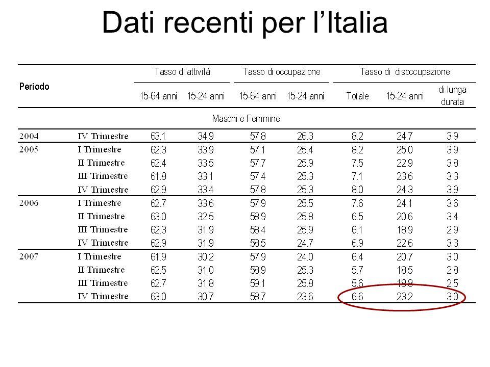 Dati recenti per l'Italia