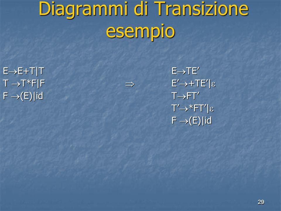 29 Diagrammi di Transizione esempio Diagrammi di Transizione esempio E  E+T|T E  TE' T  T*F|F  E'  +TE'|  F  (E)|idT  FT' T'  *FT'|  T'  *FT'|  F  (E)|id F  (E)|id