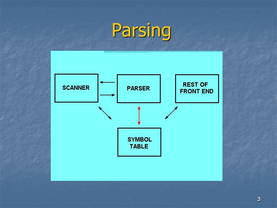 4 Parsing: trattamento degli errori Parsing: trattamento degli errori Un parser deve fornire in modo chiaro un segnale di errore per ogni errore sintattico nel programma.