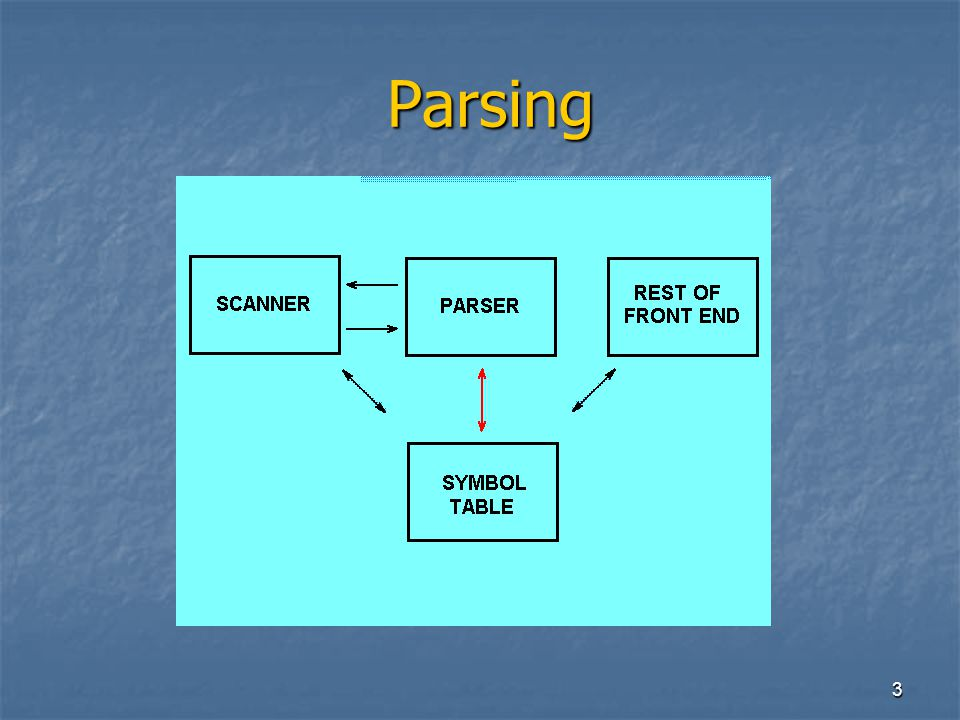 14 C odice completo in Io (1) C odice completo in Io (1) MODULE PostFix(TABLES); VAR ch: CHAR; PROCEDURE Find; PROCEDURE Find; BEGIN BEGIN DO DO READ(ch) READ(ch) UNTIL (ch<> )AND NOT EOLN UNTIL (ch<> )AND NOT EOLN END; (* Find*) END; (* Find*)
