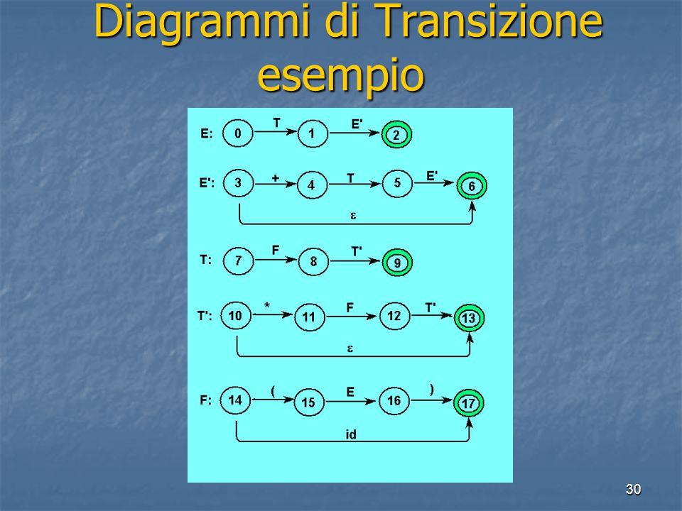 30 Diagrammi di Transizione esempio Diagrammi di Transizione esempio