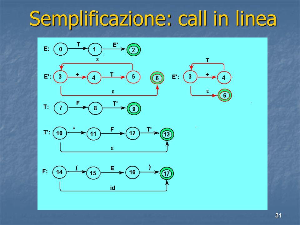 31 Semplificazione: call in linea Semplificazione: call in linea