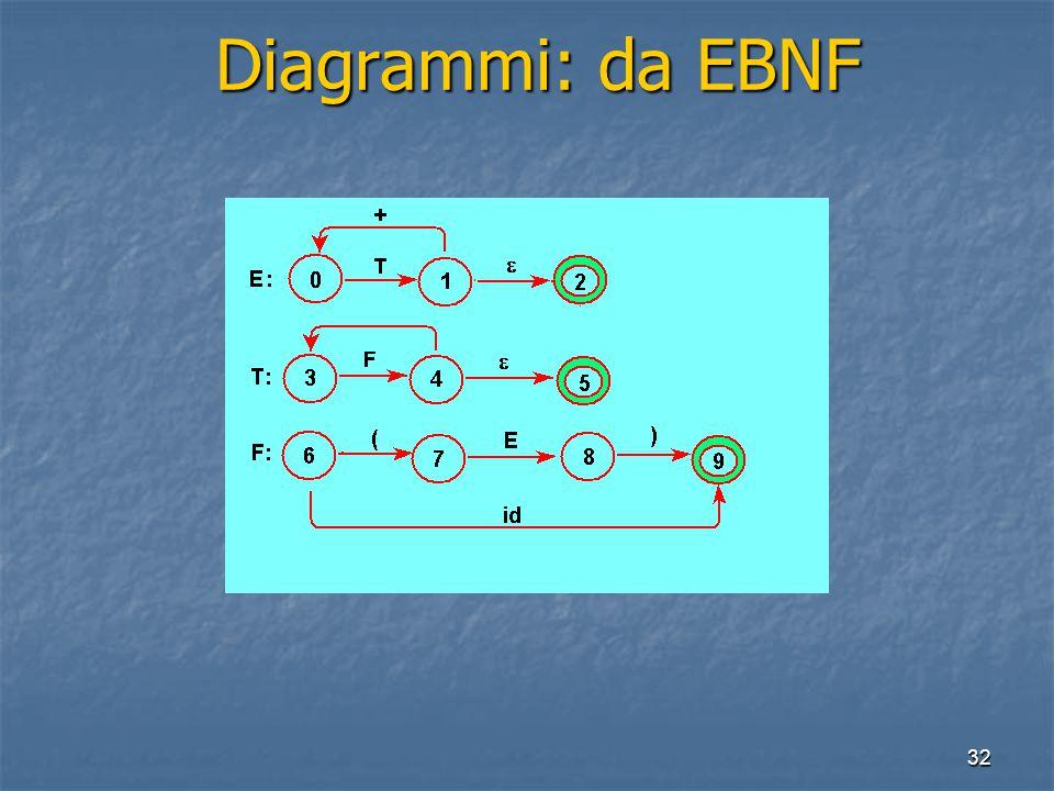 32 Diagrammi: da EBNF Diagrammi: da EBNF