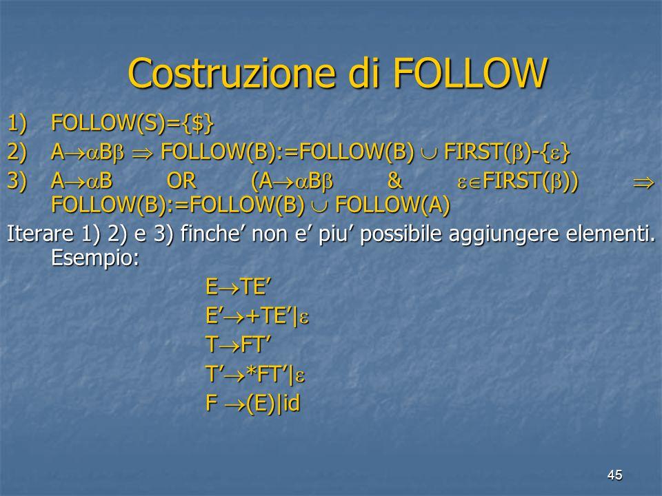 45 Costruzione di FOLLOW Costruzione di FOLLOW 1)FOLLOW(S)={$} 2)A  B   FOLLOW(B):=FOLLOW(B)  FIRST(  )-{  } 3)A  B OR (A  B  &  FIRST(  ))  FOLLOW(B):=FOLLOW(B)  FOLLOW(A) Iterare 1) 2) e 3) finche' non e' piu' possibile aggiungere elementi.