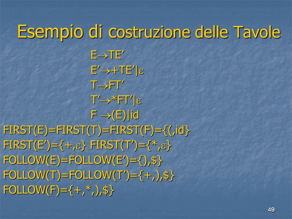49 Esempio di c ostruzione delle Tavole Esempio di c ostruzione delle Tavole E  TE' E'  +TE'|  T  FT' T'  *FT'|  T'  *FT'|  F  (E)|id F  (E)|idFIRST(E)=FIRST(T)=FIRST(F)={(,id} FIRST(E')={+,  } FIRST(T')={*,  } FOLLOW(E)=FOLLOW(E')={),$}FOLLOW(T)=FOLLOW(T')={+,),$}FOLLOW(F)={+,*,),$}