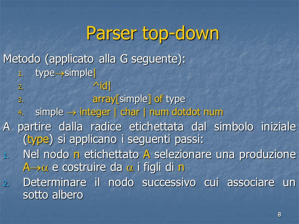 9 Parser top-down Parser top-down Input: ' array[num dotodot num] of integer ' type array[num dotodot num] of integer type array[num dotodot num] of integer array [ simple ] of type array [ simple ] of type type array[num dotodot num] of integer type array[num dotodot num] of integer array [ simple ] of type array [ simple ] of type num dotodot num num dotodot num type array[num dotodot num] of integer type array[num dotodot num] of integer array [ simple ] of type array [ simple ] of type num dotodot num simple num dotodot num simple type array[num dotodot num] of integer type array[num dotodot num] of integer array [ simple ] of type array [ simple ] of type num dotodot num simple num dotodot num simple integer integer