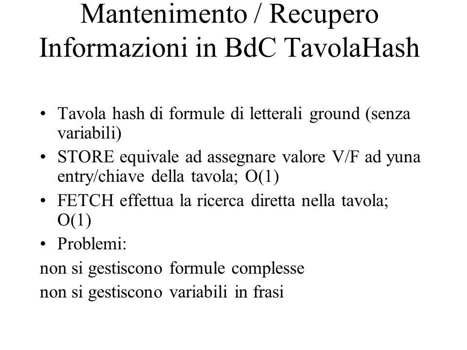 Mantenimento / Recupero Informazioni in BdC TavolaHash Tavola hash di formule di letterali ground (senza variabili) STORE equivale ad assegnare valore V/F ad yuna entry/chiave della tavola; O(1) FETCH effettua la ricerca diretta nella tavola; O(1) Problemi: non si gestiscono formule complesse non si gestiscono variabili in frasi