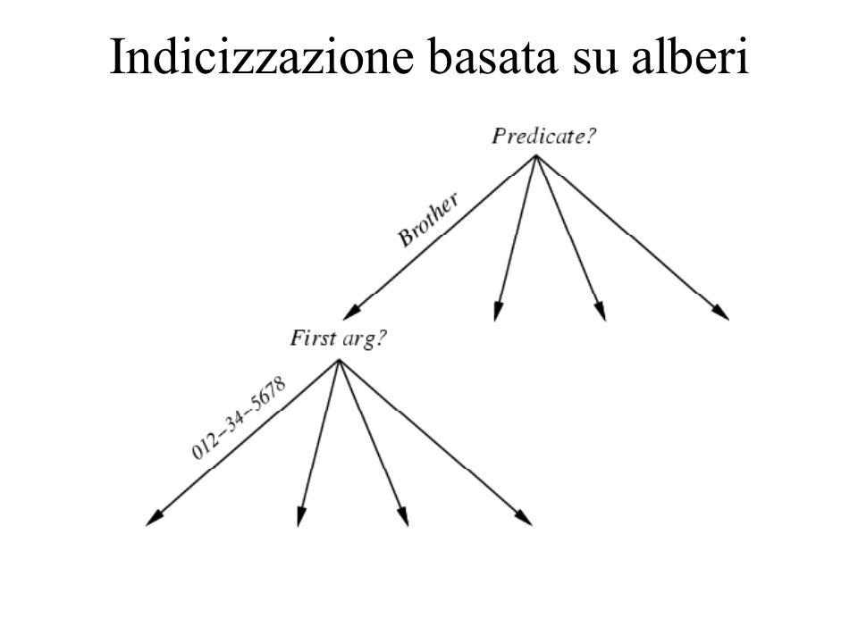 Indicizzazione basata su alberi
