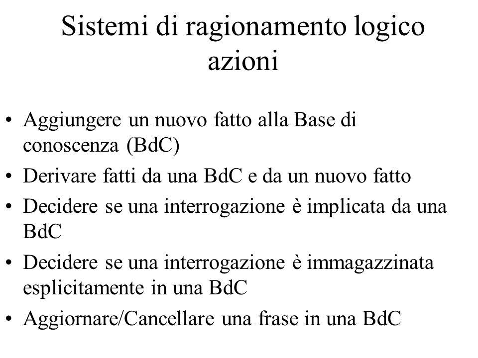 Linguaggio Prolog Tutte le inferenze vengono fatte con concatenazioni all'indietro (ricerca in profondità) -> Percorsi infiniti con formule cicliche.