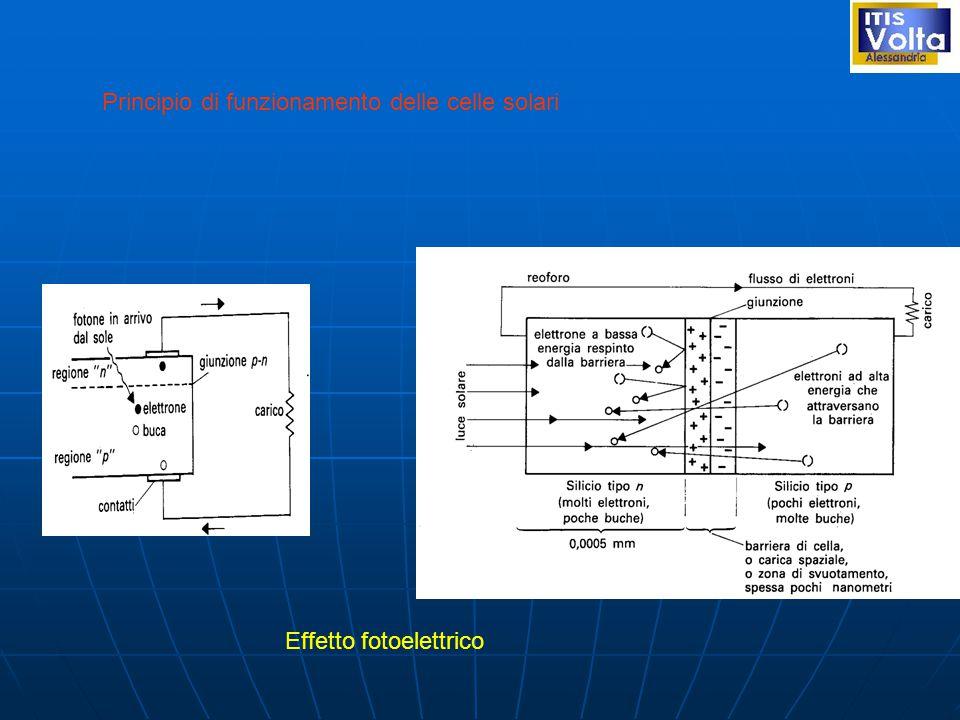 Effetto fotoelettrico Principio di funzionamento delle celle solari