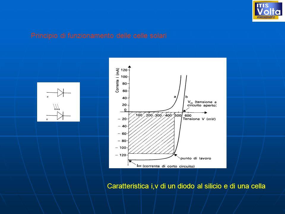 Caratteristica i,v di un diodo al silicio e di una cella