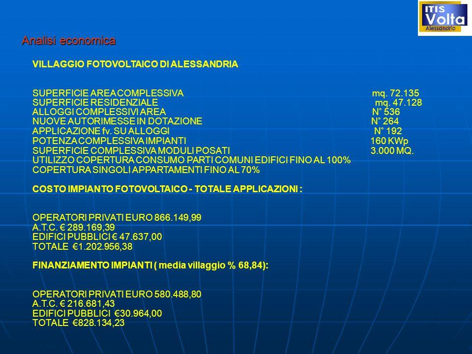 Analisi economica VILLAGGIO FOTOVOLTAICO DI ALESSANDRIA SUPERFICIE AREA COMPLESSIVA mq.