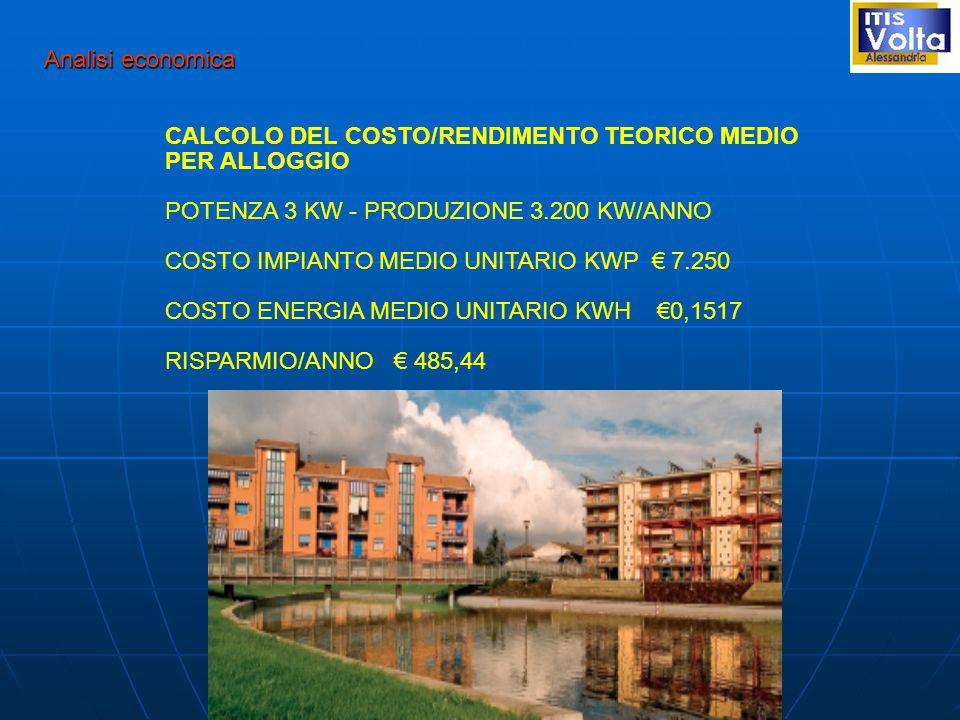 Analisi economica CALCOLO DEL COSTO/RENDIMENTO TEORICO MEDIO PER ALLOGGIO POTENZA 3 KW - PRODUZIONE 3.200 KW/ANNO COSTO IMPIANTO MEDIO UNITARIO KWP € 7.250 COSTO ENERGIA MEDIO UNITARIO KWH €0,1517 RISPARMIO/ANNO € 485,44