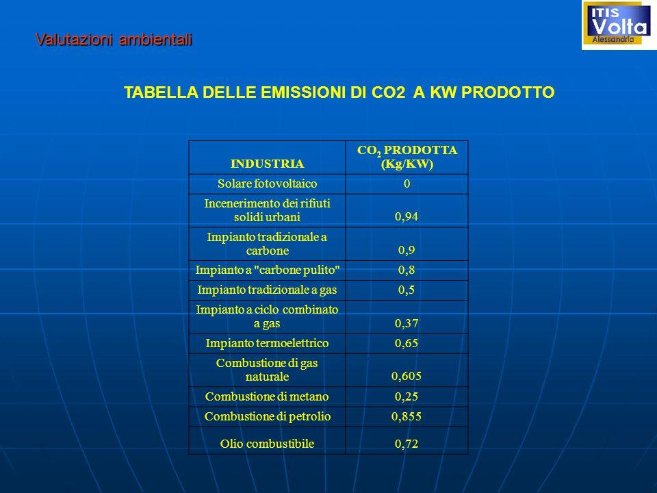 Valutazioni ambientali TABELLA DELLE EMISSIONI DI CO2 A KW PRODOTTO INDUSTRIA CO 2 PRODOTTA (Kg/KW) Solare fotovoltaico0 Incenerimento dei rifiuti solidi urbani0,94 Impianto tradizionale a carbone0,9 Impianto a carbone pulito 0,8 Impianto tradizionale a gas0,5 Impianto a ciclo combinato a gas0,37 Impianto termoelettrico0,65 Combustione di gas naturale0,605 Combustione di metano0,25 Combustione di petrolio0,855 Olio combustibile0,72